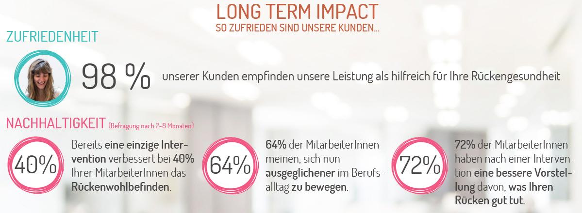 Long term impact